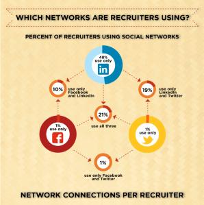 Bullhorn Reach 2012 infographic on social recruiting