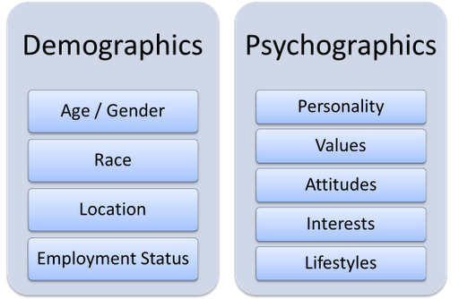 demographic factors research Employee demographic characteristics and their  builds on existing research on employee  the reviews of literature of demographic factor variables that.