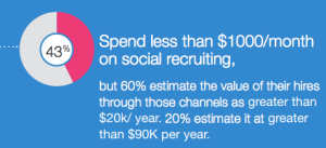 From the 2013 Jobvite Social Recruiting Survey
