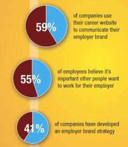 3 Employer Branding Stats from EBI
